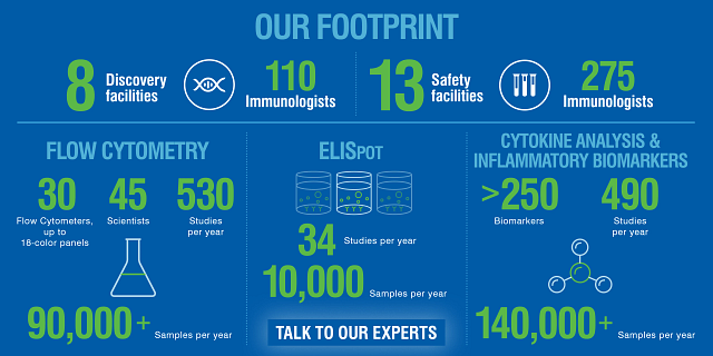 Our Global Immunology Footprint.