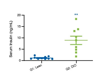 Scatter plot showing data for serum insulin levels in C57BL/6J DIO Mice