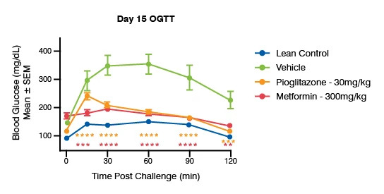 Line graph showing the effect of standards of care on glycemic control for blood glucose levels on day 15 OGTT in male Zucker Diabetic Fatty Rats.