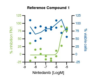 Graph showing the representative concentration response data for the Epithelial-to-Mesenchymal Transition (EMT) Assay. The data shown is for the Reference Compound #1 from IPF patient-derived HBEC, 72 hours post TGF-β1 trigger.
