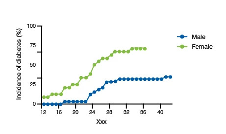 Scatter plot line graph showing the incidence of spontaneous development of diabetes in male and female NOD mice. The data is showing the incidence of diabetes in male vs. female per week.