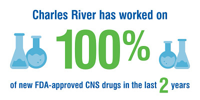 Charles River has worked on 100% of new FDA-approved CNS drugs in the last 2 years.