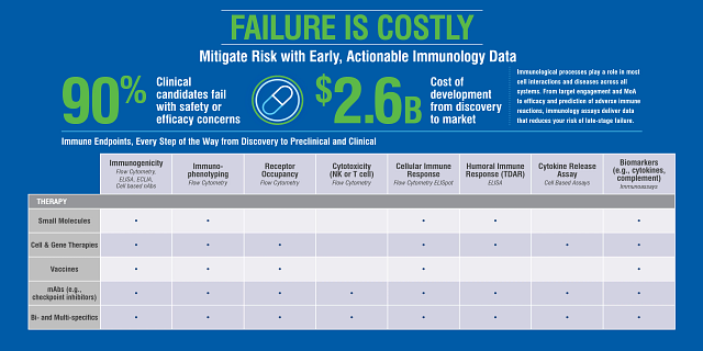 immunology testing endpoints by therapeutics.