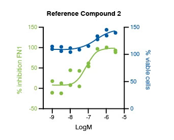 Graph showing the representative concentration response data for the Epithelial-to-Mesenchymal Transition (EMT) Assay. The data shown is for the Reference Compound #2 from IPF patient-derived HBEC, 72 hours post TGF-β1 trigger.