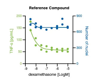 Image showing data from M1 polarization assay. The image displays the reference compound, dexamethasone, concentration response data are shown for blood-derived M1 polarization assay performance.