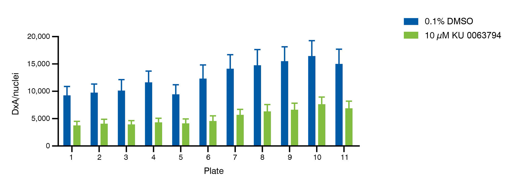 Bar chart showing the immunoreactivity data of the alpha synuclein assay.