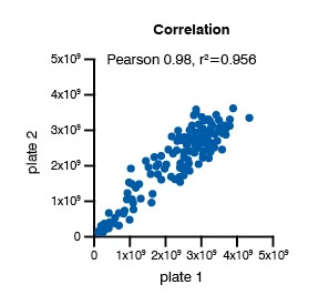 Chart showing the correlation concentration response data from patient-derived fibroblasts, 72 hours post TGF-β1 trigger for the Fibroblast-to-Myofibroblast Transition (FMT) Assay.