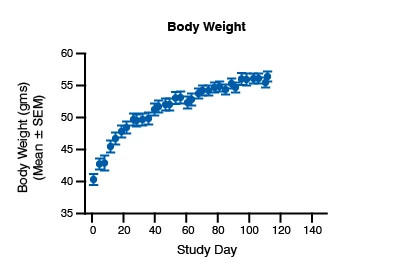 Scatter plot showing the body weight data for the ob/ob mouse model.