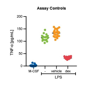 Image showing data from M1 polarization assay. The image displays the assay controls concentration response data are shown for blood-derived M1 polarization assay performance.