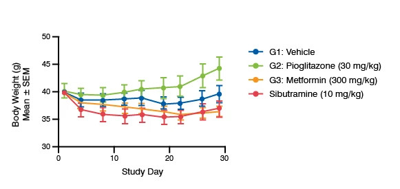 Line graph showing the Effect of Standards of Care on Body Weight in C57BL/6J DIO mice
