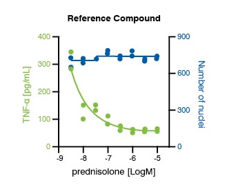 Image showing data from M1 polarization assay. The image displays the reference compound, prednisolone, concentration response data are shown for blood-derived M1 polarization assay performance.