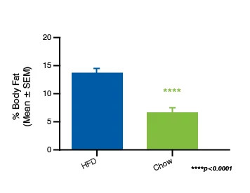 Bar Graph showing the body composition percentages in DIO mice after 14 Days on HFD