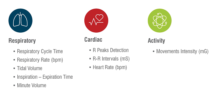 Etisense graphic outlining areas the software's advanced algorithms automatically detects cardiac and respiratory cycles and detail standard respiratory and cardiac parameters as well as movement intensity.