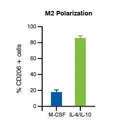Data image from the M2 Polarization assay, demonstrating the M2 polarization concentration-response data for blood-derived M2 polarization.