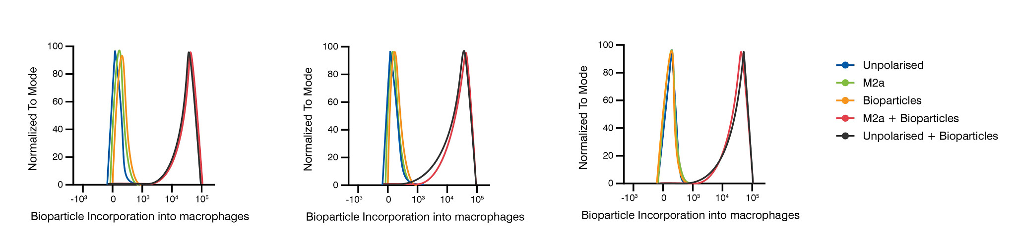 Results of flow cytometry characterizing bioparticles macrophage