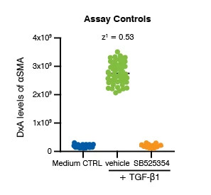 Chart from the Fibroblast-to-Myofibroblast Transition (FMT) Assay showing the assay controls data for concentration response from patient-derived fibroblasts, 72 hours post TGF-β1 trigger.