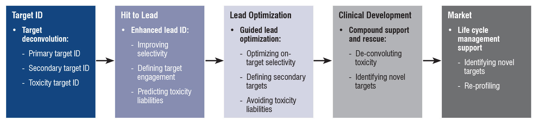 Charles River offers drug discovery services in target identification, hit to lead, lead optimization and hit identification.