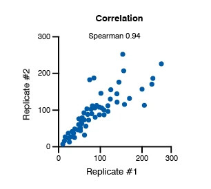 Image showing data from M1 polarization assay. The image displays the correlation concentration response data are shown for blood-derived M1 polarization assay performance.